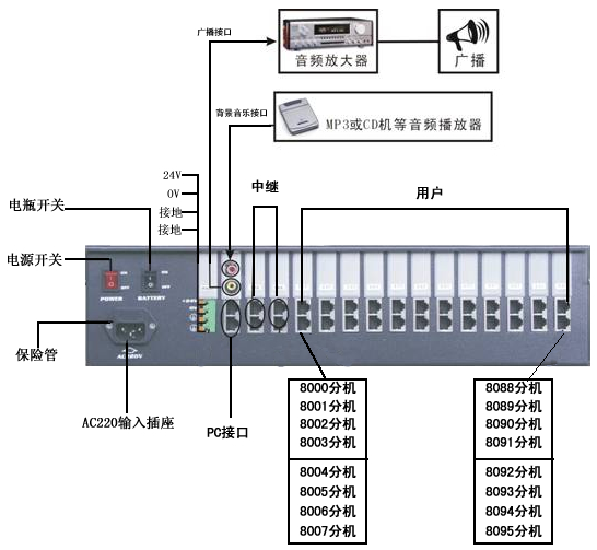 产品中心  程控电话交换机(集团电话系统) 国产品牌(tcl,数字芯王牌